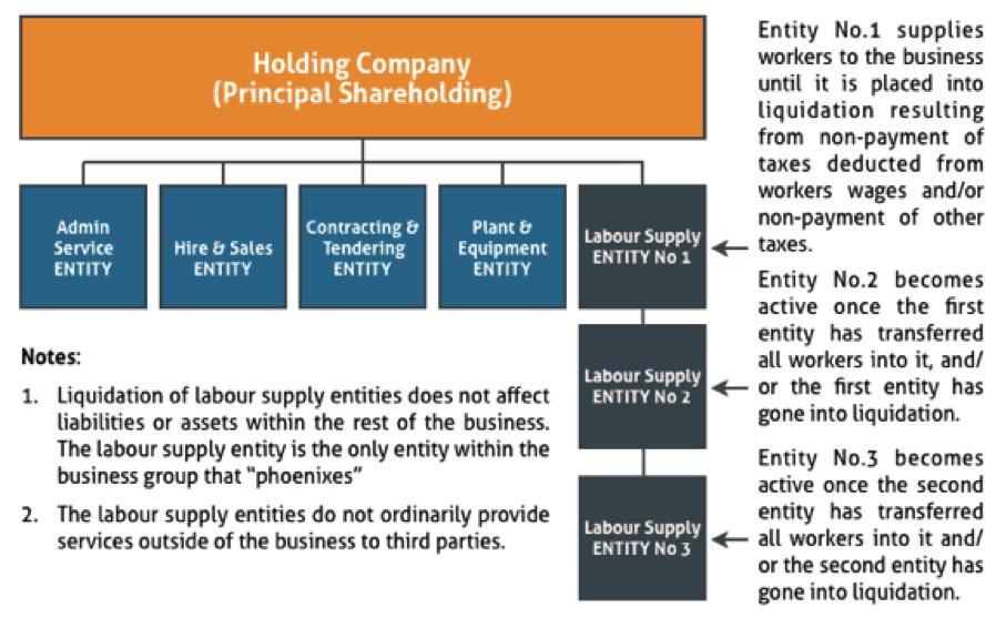 theoretical-example-of-fraudulent-phoenix-activity